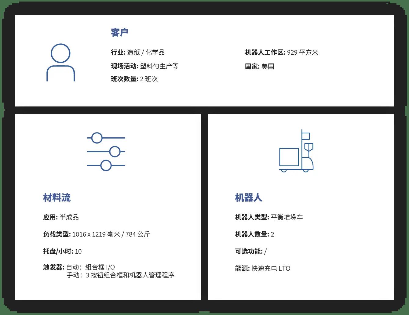Case-study-Balyo-CN-9.Work-in-Progress-in-Paper-Chemical-1